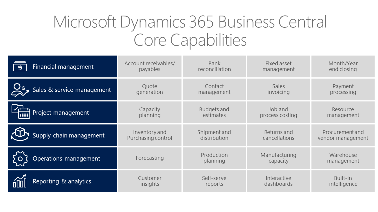 Microsoft Dynamics Business Central Core Capabilities